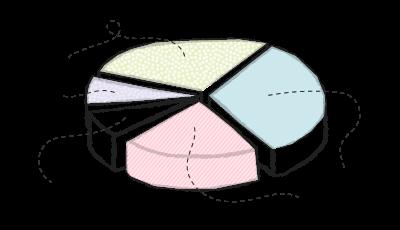 Ben pie chart