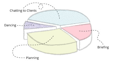 Cat pie chart